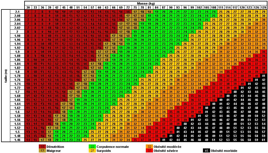 Tableau calcul IMC (indice de masse corporelle)