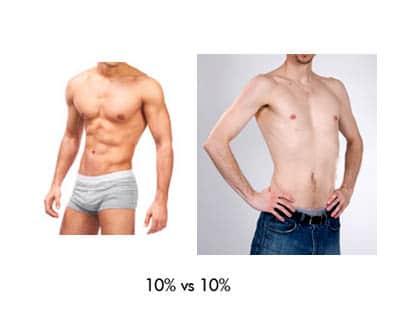 Pourcentage de masse musculaire différent