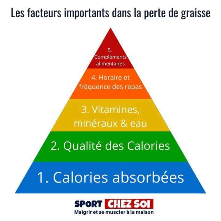 Calcul beson calorique par jour
