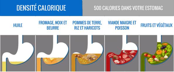Densité calorique pour devenir mince
